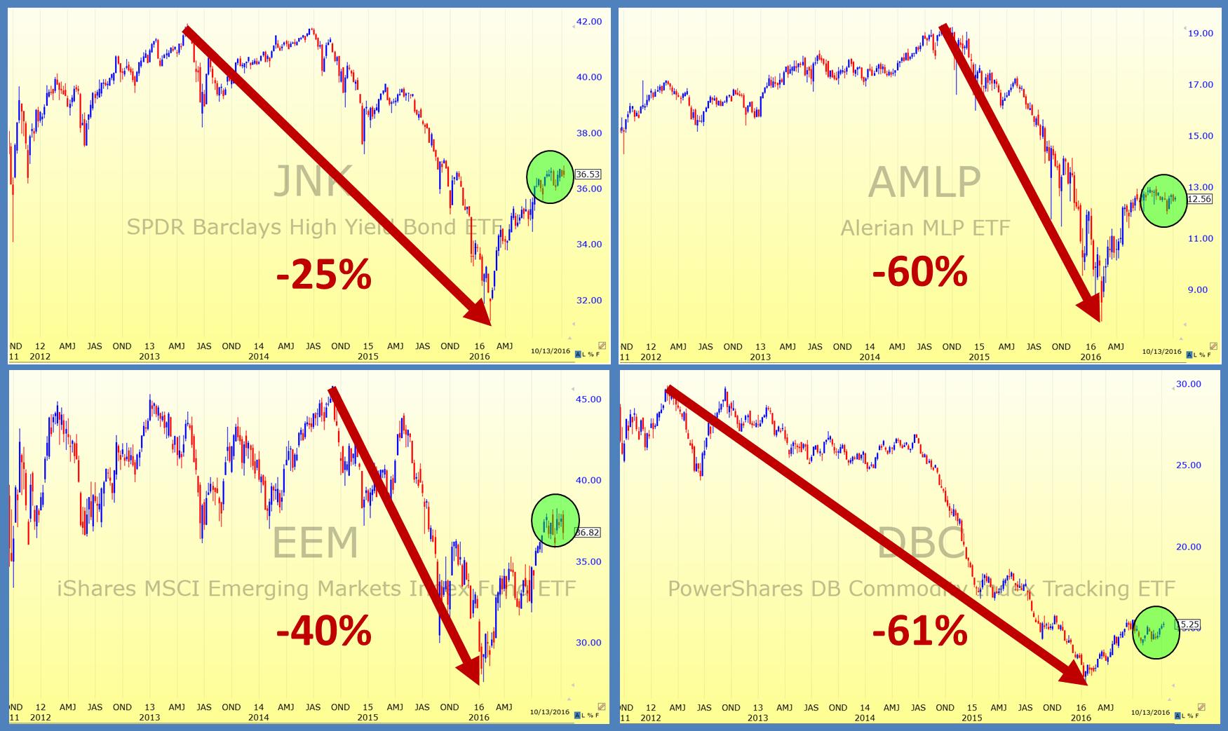 hf-eblast-chart-bubbles-bursting-10-14-16