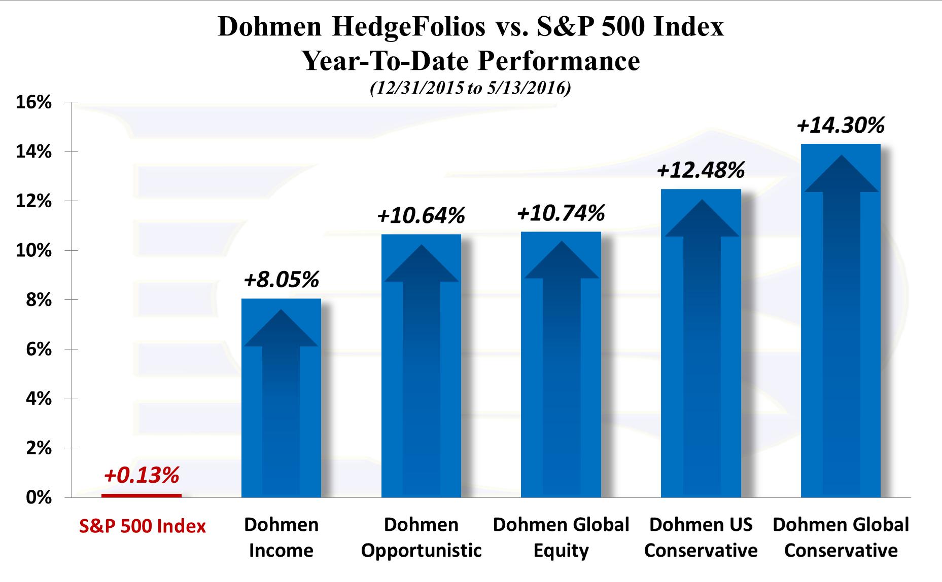 HedgeFolios vs S&P 500 index - YTD