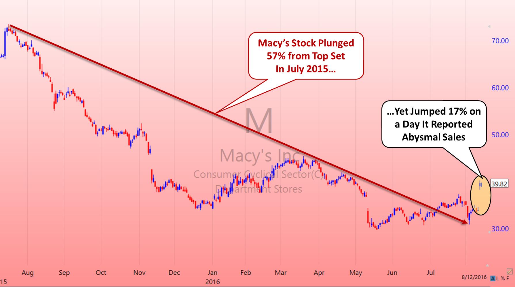 HedgeFolios Macys chart - 8-12-16v2