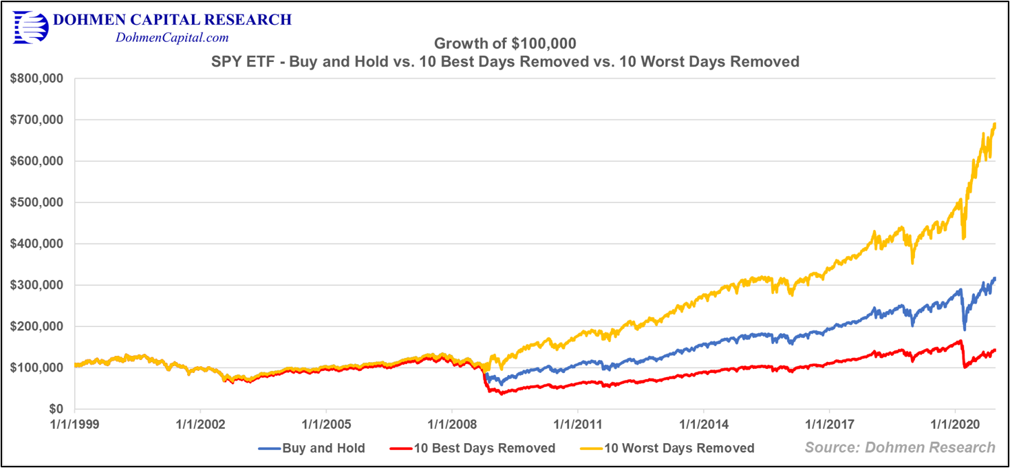 SPY Best and Worst Days Chart