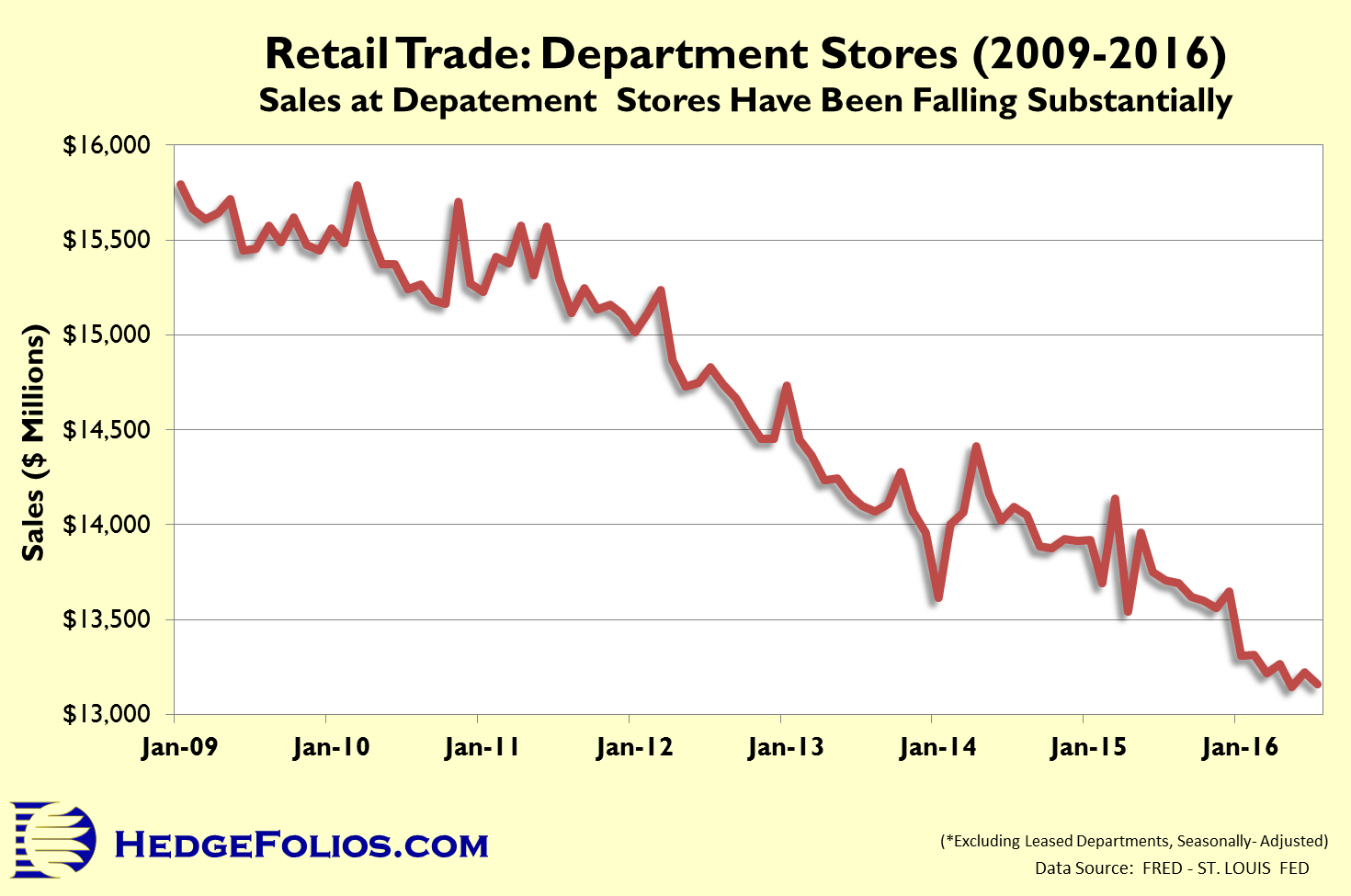 US Retail Trade Department Stores - 2009 to 2016 - HedgeFolios
